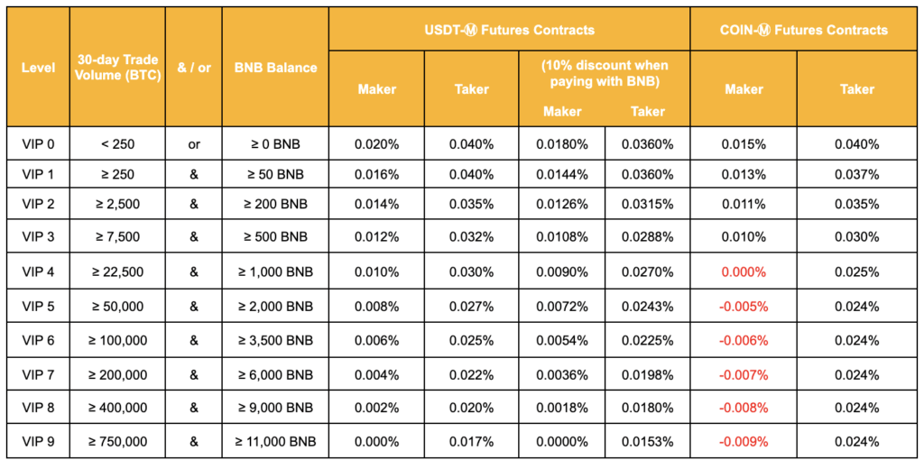 Binance Futures contracts fee structure table