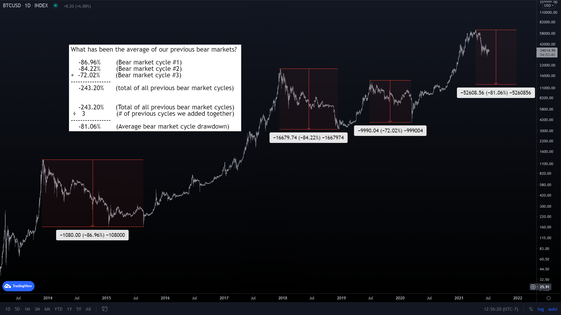 How to figure out the previous drawdowns of past Bitcoin bear market cycles