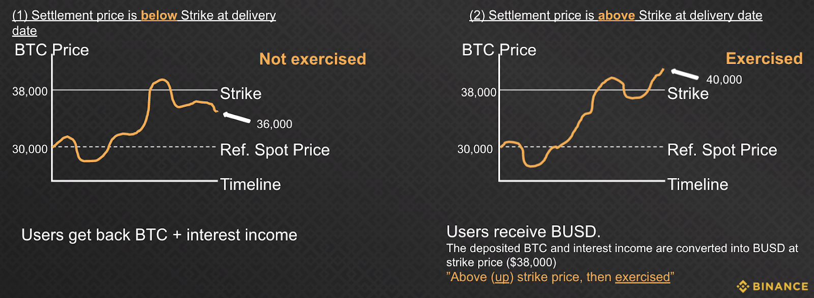 Binance Dual Investment up-and-exercised chart